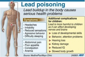 What is Lead Poisoning?